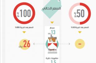 زيادة سعر الدخان والسجائر في السعودية 2017
