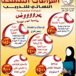 عروض في معهد اشرافات المملكة النسائي للتدريب #جدة